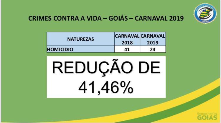 Goiás registra queda em homicídios e outros crimes contra a vida durante o carnaval